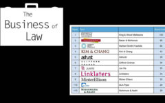 Which Law Firms Have The Best Brands In Asia?